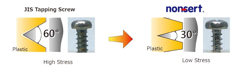Non-Sert Thread Angle 30° | Self Tapping Screws for Plastic | Saima Corporation