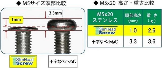 超極低頭ねじ スリムヘッドスクリュー 頭部比較 M5x20 スリムヘッドスクリューと十字ナベ小ねじとの比較