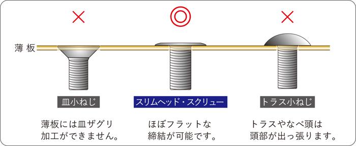 スリムヘッドスクリューは、薄板締結が可能