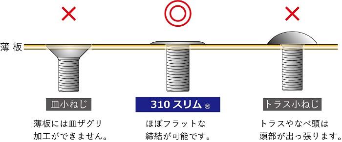 310スリム®は、薄板締結が可能