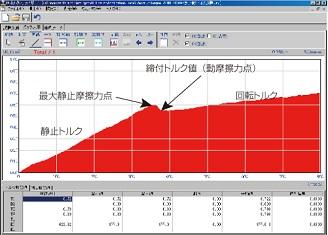 増し締めトルクのグラフ